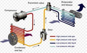 Prinsip Kerja Sistem AC Mobil