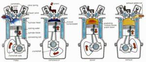 Prinsip Kerja Mesin 4 Langkah Mobil Dan Motor