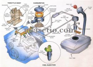 Cara Kerja Fuel Pump Sistem Injeksi Lengkap Beserta Komponennya