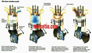 Proses Pembakaran Pada Motor Diesel 4 Tak 1 Silinder