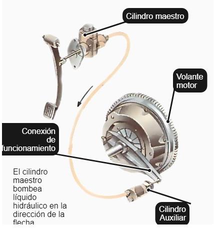7 Komponen Sistem Kopling Hidrolik Mobil Lengkap dengan Gambar dan Cara Kerjanya