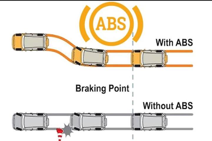 Diagnosis Kerusakann Pada Sistem Rem ABS (Anti-lock Brake System) + Gambar Sistem