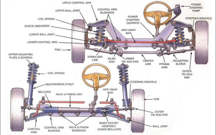 3 Komponen Sistem Kemudi Lengkap Beserta Gambar + Fungsinya